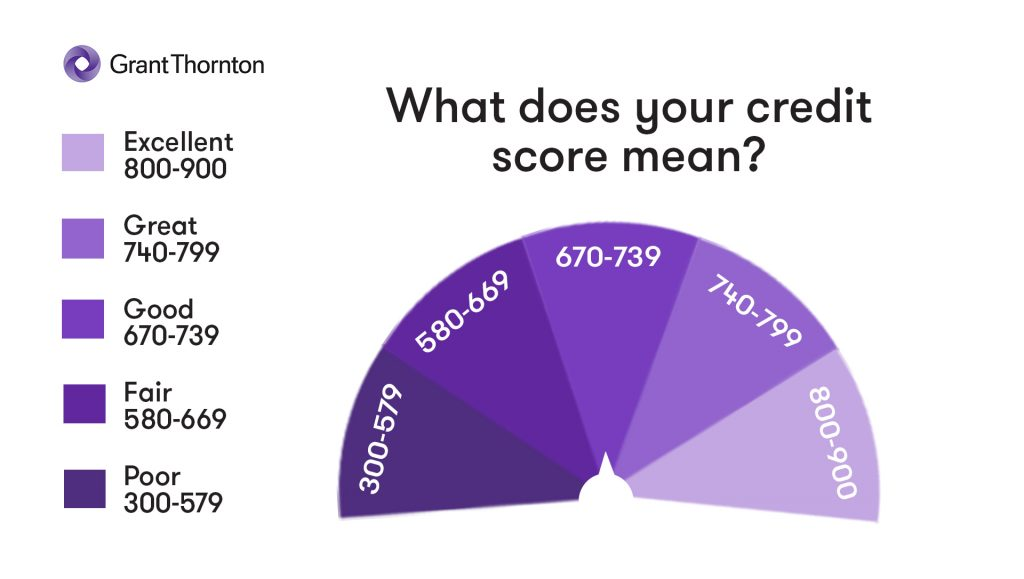 Credit Score Chart, Grant Thornton Limited