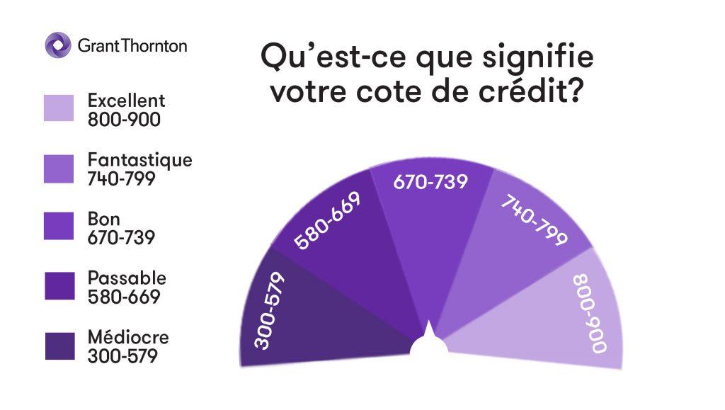Cotes de crédit Une cote de crédit est un numéro à trois chiffres qui s'appuie sur votre dossier de crédit et qui donne un instantané de votre niveau de solvabilité. Les créanciers s'en servent pour établir les risques qui découlent de vous accorder du crédit. En général, les cotes de crédit au Canada oscillent entre 300 et 900. La plus élevée votre cote de crédit, le plus élevé votre niveau de solvabilité. Facteurs qui ont une incidence sur votre cote de crédit Historique des paiements • Indique votre historique de paiement pour chacune des dettes. • Votre cote sera touchée négativement si vos paiements sont en retard ou si vous n'effectuez pas vos paiements tel que convenu. • Les paiements en retard récents ont une plus grande incidence négative que des paiements en retard plus anciens. Dettes en souffrance • Votre cote de crédit peut être touchée par votre niveau d'endettement et par la portion du crédit disponible que vous utilisez. • Des niveaux d'endettement élevés comparativement à votre revenu auront une incidence négative sur votre cote. • Se rapprocher de la limite de ses allocations de crédit aura une incidence négative sur votre cote. • Il est préférable d'afficher des soldes faibles comparativement au crédit disponible sur deux dettes plutôt que d'afficher un solde élevé dans l'un des cas.